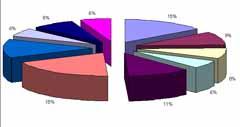 Proračun, protokol i političke stranke u 2008. godini