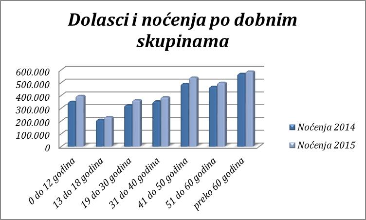 po-dobnim-skupinama-graf