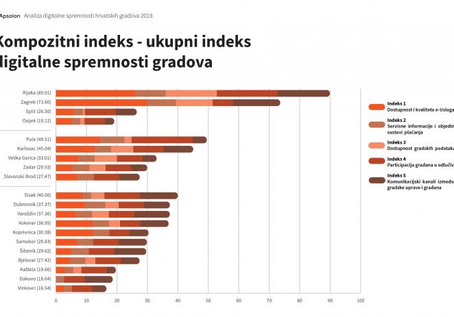 Prva velika studija digitalne spremnosti hrvatskih gradova:  Rijeka najnaprednija