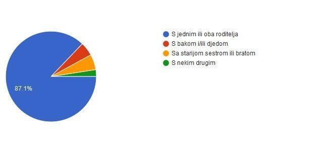 """DND Poreč predstavio rezultate online ankete za djecu """"Dobar dan, kako ste ?"""""""