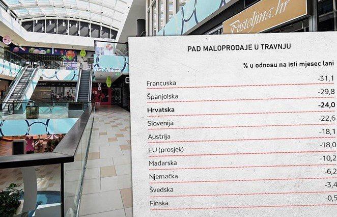 Lockdown bacio na koljena hrvatske trgovine: Kupujemo samo kruh, mlijeko i lijekove