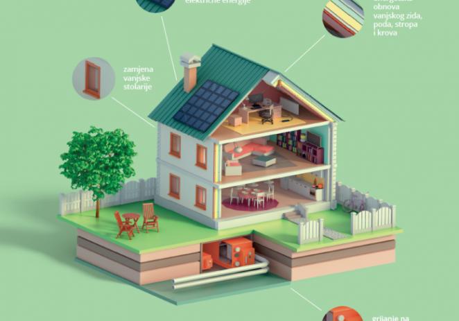 Fond za zaštitu okoliša i energetsku učinkovitost raspisao javni poziv za sufinanciranje energetske obnove obiteljskih kuća – osigurano 203 milijuna kuna